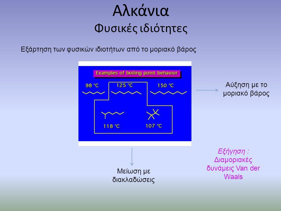 Αλογόνωση μέσω ελευθέρων ριζών (φωτοχημική αλογόνωση) Μηχανισμός αλογόνωσης Χημικές ιδιότητες αλκανίων Στάδιο έναρξης Στάδιο διάδοσης Στάδιο τερματισμού