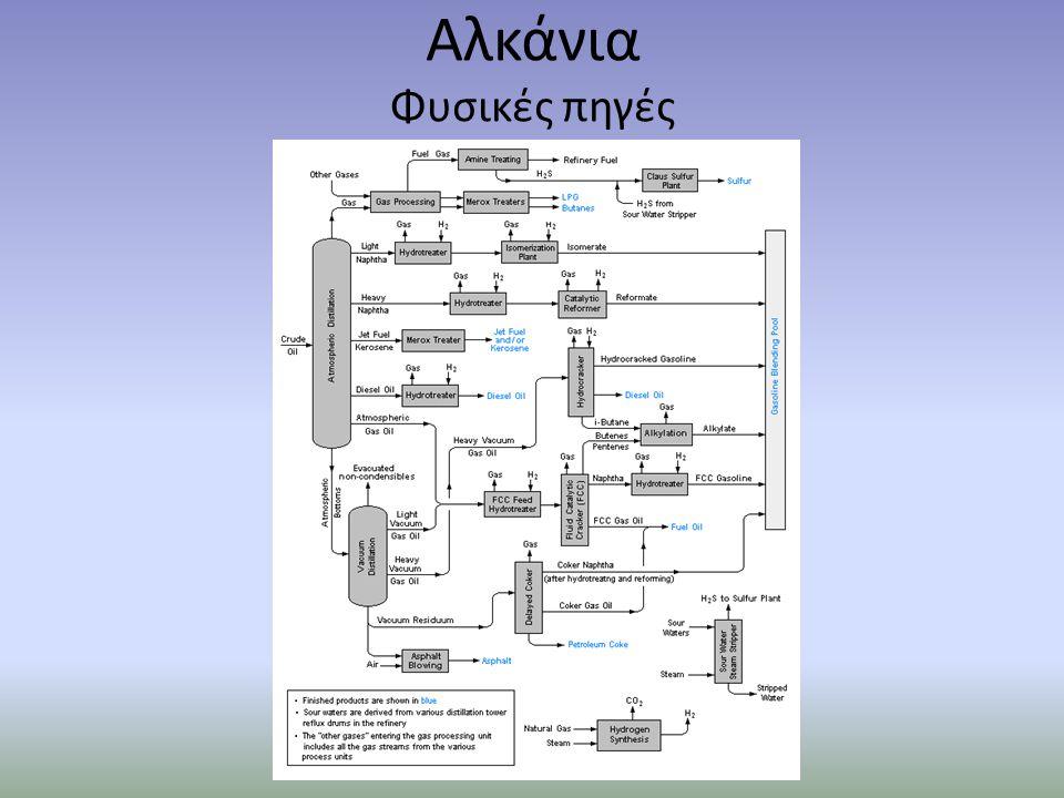 Παρασκευή αλκανίων Υδρογόνωση αλκενίων Υδρογόνωση αλκινίων Αναγωγή αλκυλαλογονιδίων Υδρόλυση ενώσεων Grignard Αντίδραση Wurtz Αντίδραση Corey-House