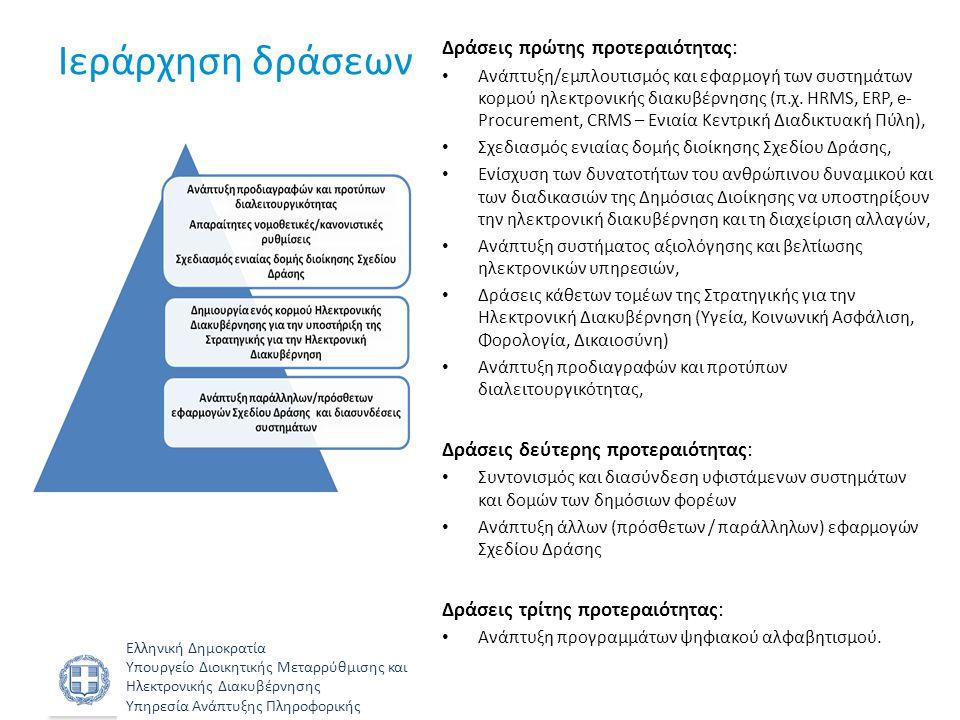 Ελληνική Δημοκρατία Υπουργείο Διοικητικής Μεταρρύθμισης και Ηλεκτρονικής Διακυβέρνησης Υπηρεσία Ανάπτυξης Πληροφορικής Ιεράρχηση δράσεων Δράσεις πρώτη