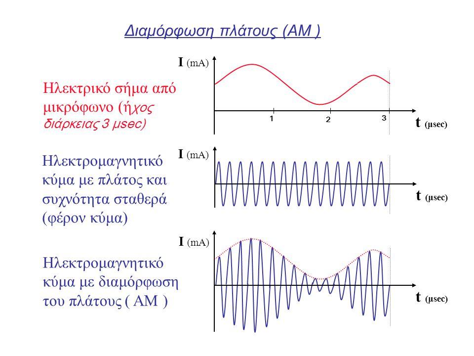 Διαμόρφωση πλάτους (ΑΜ ) t (μsec) I (mA) 3 2 1 Ηλεκτρικό σήμα από μικρόφωνο (ή χος διάρκειας 3 μsec) Ηλεκτρομαγνητικό κύμα με πλάτος και συχνότητα στα