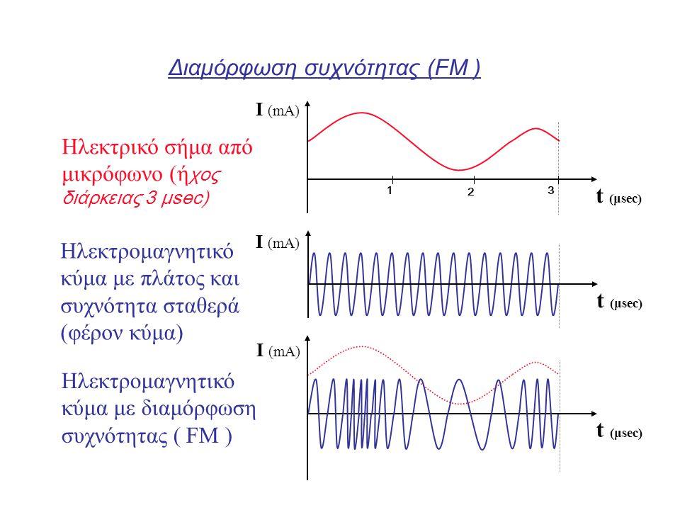 Διαμόρφωση συχνότητας (FΜ ) t (μsec) I (mA) 3 2 1 Ηλεκτρικό σήμα από μικρόφωνο (ή χος διάρκειας 3 μsec) Ηλεκτρομαγνητικό κύμα με πλάτος και συχνότητα