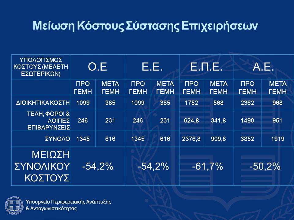 Μείωση Κόστους Σύστασης Επιχειρήσεων ΥΠΟΛΟΓΙΣΜΟΣ ΚΟΣΤΟΥΣ (ΜΕΛΕΤΗ ΕΣΩΤΕΡΙΚΩΝ) Ο.ΕΕ.Ε.Ε.Π.Ε.Α.Ε.