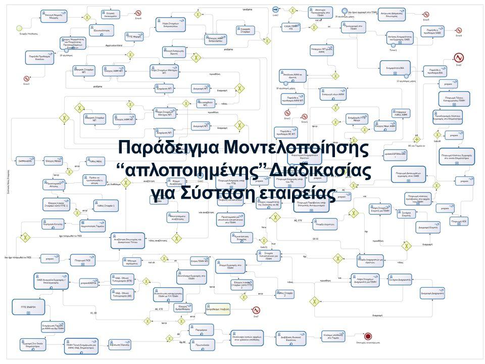 Παράδειγμα Μοντελοποίησης απλοποιημένης Διαδικασίας για Σύσταση εταιρείας