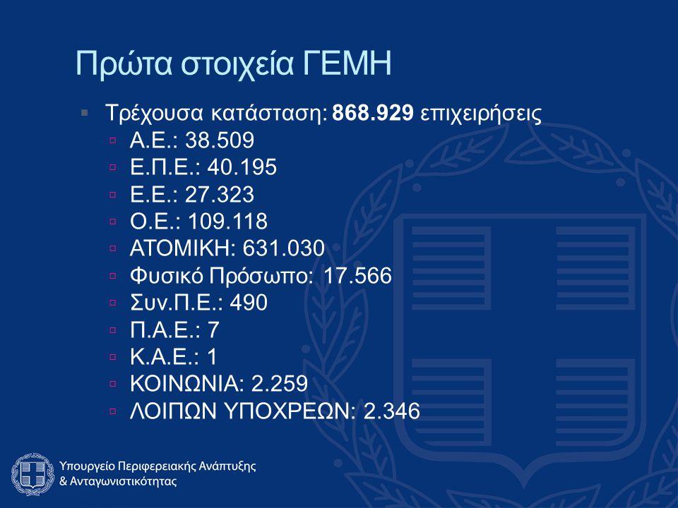 Πρώτα στοιχεία ΓΕΜΗ  Τρέχουσα κατάσταση: 868.929 επιχειρήσεις  Α.Ε.: 38.509  Ε.Π.Ε.: 40.195  Ε.Ε.: 27.323  Ο.Ε.: 109.118  ΑΤΟΜΙΚΗ: 631.030  Φυσικό Πρόσωπο: 17.566  Συν.Π.Ε.: 490  Π.Α.Ε.: 7  Κ.Α.Ε.: 1  ΚΟΙΝΩΝΙΑ: 2.259  ΛΟΙΠΩΝ ΥΠΟΧΡΕΩΝ: 2.346