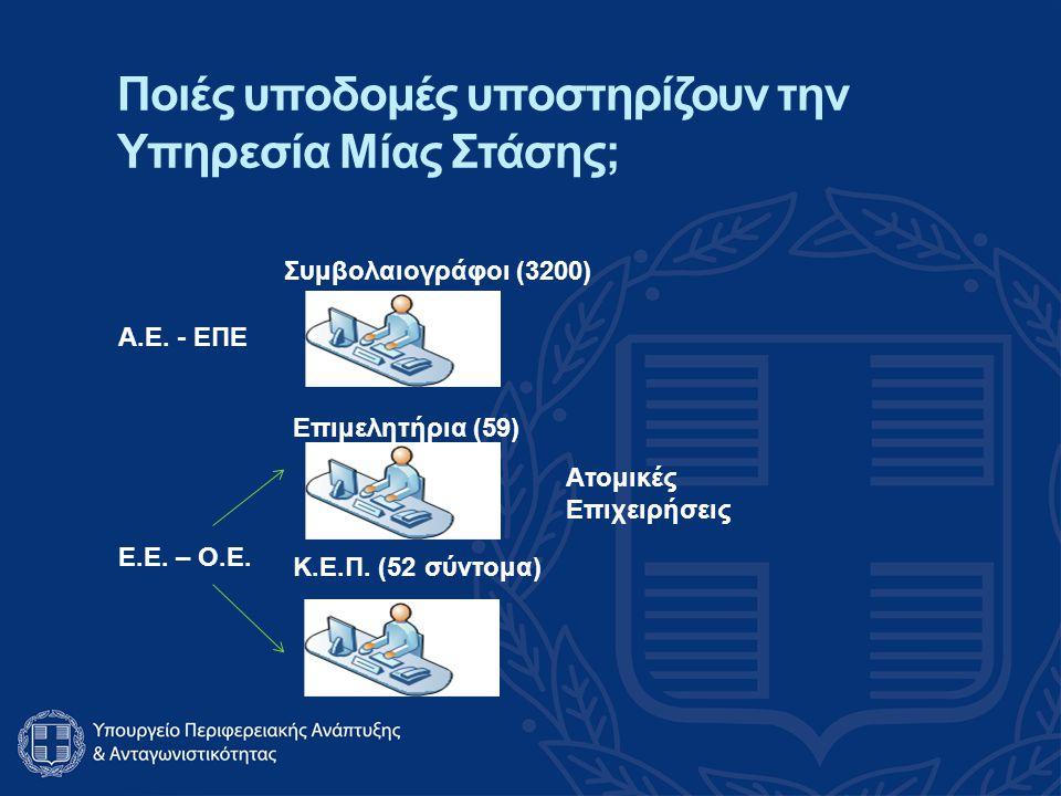 Ποιές υποδομές υποστηρίζουν την Υπηρεσία Μίας Στάσης; Επιμελητήρια (59) Συμβολαιογράφοι (3200) Κ.Ε.Π.
