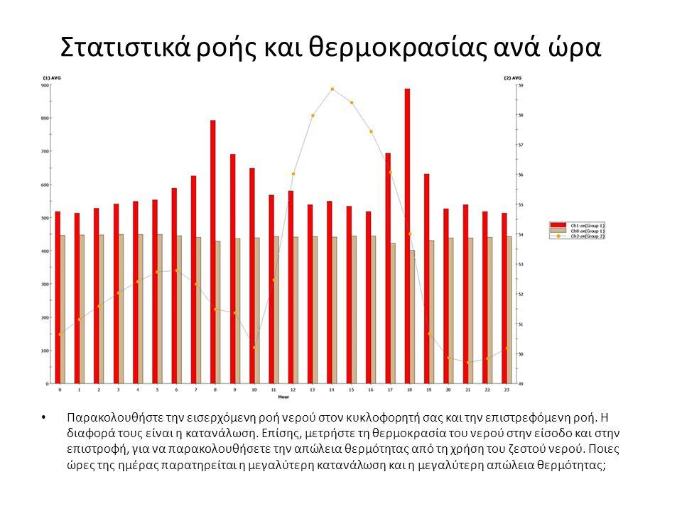 Στατιστικά ροής και θερμοκρασίας ανά ώρα • Παρακολουθήστε την εισερχόμενη ροή νερού στον κυκλοφορητή σας και την επιστρεφόμενη ροή.