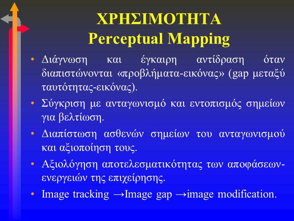 ΧΡΗΣΙΜΟΤΗΤΑ Perceptual Mapping •Διάγνωση και έγκαιρη αντίδραση όταν διαπιστώνονται «προβλήματα-εικόνας» (gap μεταξύ ταυτότητας-εικόνας). •Σύγκριση με