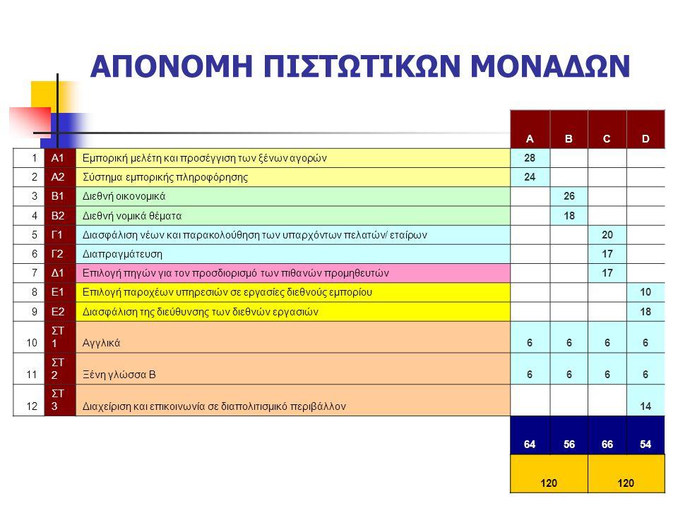 ΑΠΟΝΟΜΗ ΠΙΣΤΩΤΙΚΩΝ ΜΟΝΑΔΩΝ ABCD 1A1Εμπορική μελέτη και προσέγγιση των ξένων αγορών28 2A2Σύστημα εμπορικής πληροφόρησης24 3B1Διεθνή οικονομικά 26 4B2Διεθνή νομικά θέματα 18 5Γ1Διασφάλιση νέων και παρακολούθηση των υπαρχόντων πελατών/ εταίρων 20 6Γ2Διαπραγμάτευση 17 7Δ1Επιλογή πηγών για τον προσδιορισμό των πιθανών προμηθευτών 17 8Ε1Επιλογή παροχέων υπηρεσιών σε εργασίες διεθνούς εμπορίου 10 9Ε2Διασφάλιση της διεύθυνσης των διεθνών εργασιών 18 10 ΣΤ 1Αγγλικά6666 11 ΣΤ 2Ξένη γλώσσα Β6666 12 ΣΤ 3Διαχείριση και επικοινωνία σε διαπολιτισμικό περιβάλλον 14 64566654 120