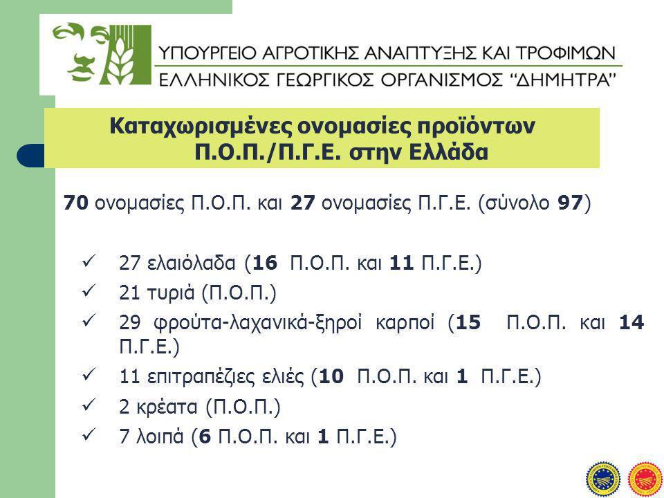 Καταχωρισμένες ονομασίες προϊόντων Π.Ο.Π./Π.Γ.Ε.στην Ελλάδα 70 ονομασίες Π.Ο.Π.