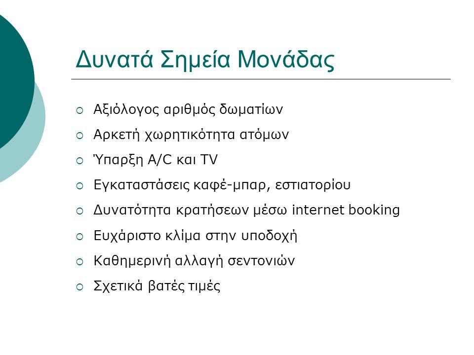 Αδύνατα Σημεία Μονάδας  Ύπαρξη πολλών ομοειδών επιχειρήσεων στην περιοχή  Δε διαθέτει ιστοσελίδα στο διαδίκτυο  Πενιχρές διαφημιστικές δαπάνες  Σχετικά υψηλή τιμολόγηση σε συνάφεια με τις παροχές  Ύπαρξη εμφανών φθορών στο χώρο  Σύστημα εισόδου στα δωμάτια συμβατικού τύπου  Ξεπερασμένη διακόσμηση δωματίων  Έλλειψη ανελκυστήρα  Γενικότερες οικονομικές συνθήκες στη χώρα  Έλλειψη χώρου στάθμευσης