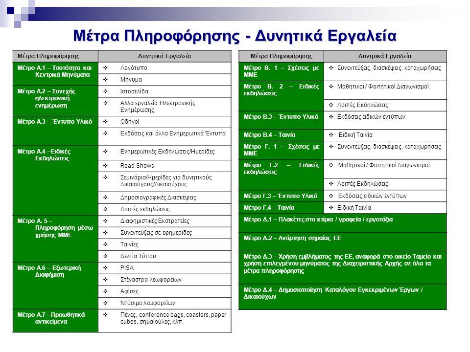 Μέτρα Πληροφόρησης - Δυνητικά Εργαλεία Μέτρα ΠληροφόρησηςΔυνητικά Εργαλεία Μέτρο Α.1 – Ταυτότητα και Κεντρικά Μηνύματα  Λογότυπο  Μήνυμα Μέτρο Α.2 –