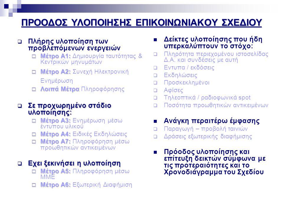 ΠΡΟΟΔΟΣ ΥΛΟΠΟΙΗΣΗΣ ΕΠΙΚΟΙΝΩΝΙΑΚΟΥ ΣΧΕΔΙΟΥ  Πλήρης υλοποίηση των προβλεπόμενων ενεργειών  Μέτρο Α1:  Μέτρο Α1: Δημιουργία ταυτότητας & Κεντρικών μηνυμάτων  Μέτρο Α2:  Μέτρο Α2: Συνεχή Ηλεκτρονική Ενημέρωση  Λοιπά Μέτρα  Λοιπά Μέτρα Πληροφόρησης  Σε προχωρημένο στάδιο υλοποίησης:  Μέτρο Α3:  Μέτρο Α3: Ενημέρωση μέσω έντυπου υλικού  Μέτρο Α4:  Μέτρο Α4: Ειδικές Εκδηλώσεις  Μέτρο Α7:  Μέτρο Α7: Πληροφόρηση μέσω προωθητικών αντικειμένων  Εχει ξεκινήσει η υλοποίηση  Μέτρο Α5:  Μέτρο Α5: Πληροφόρηση μέσω ΜΜΕ  Μέτρο Α6:  Μέτρο Α6: Εξωτερική Διαφήμιση  Δείκτες υλοποίησης που ήδη υπερκαλύπτουν το στόχο:  Πληρότητα περιεχομένου ιστοσελίδας Δ.Α.
