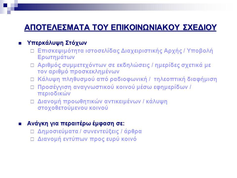 Μέτρα Πληροφόρησης - Δυνητικά Εργαλεία Μέτρα ΠληροφόρησηςΔυνητικά Εργαλεία Μέτρο Α.1 – Ταυτότητα και Κεντρικά Μηνύματα  Λογότυπο  Μήνυμα Μέτρο Α.2 – Συνεχής ηλεκτρονική ενημέρωση  Ιστοσελίδα  Αλλα εργαλεία Ηλεκτρονικής Ενημέρωσης Μέτρο Α.3 – Έντυπο Υλικό  Οδηγοί  Εκδόσεις και άλλα Ενημερωτικά Έντυπα Μέτρο Α.4 –Ειδικές Εκδηλώσεις  Ενημερωτικές Εκδηλώσεις/Ημερίδες  Road Shows  Σεμινάρια/Ημερίδες για δυνητικούς Δικαιούχους/Δικαιούχους  Δημοσιογραφικές Διασκέψεις  Λοιπές εκδηλώσεις Μέτρο Α.