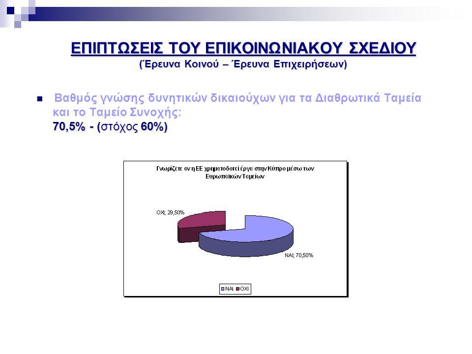 ΕΠΙΠΤΩΣΕΙΣ ΤΟΥ ΕΠΙΚΟΙΝΩΝΙΑΚΟΥ ΣΧΕΔΙΟΥ (Έρευνα Κοινού – Έρευνα Επιχειρήσεων)  Βαθμός γνώσης δυνητικών δικαιούχων για τα Διαθρωτικά Ταμεία και το Ταμείο Συνοχής: 70,5% - (στόχος 60%) 70,5% - (στόχος 60%)