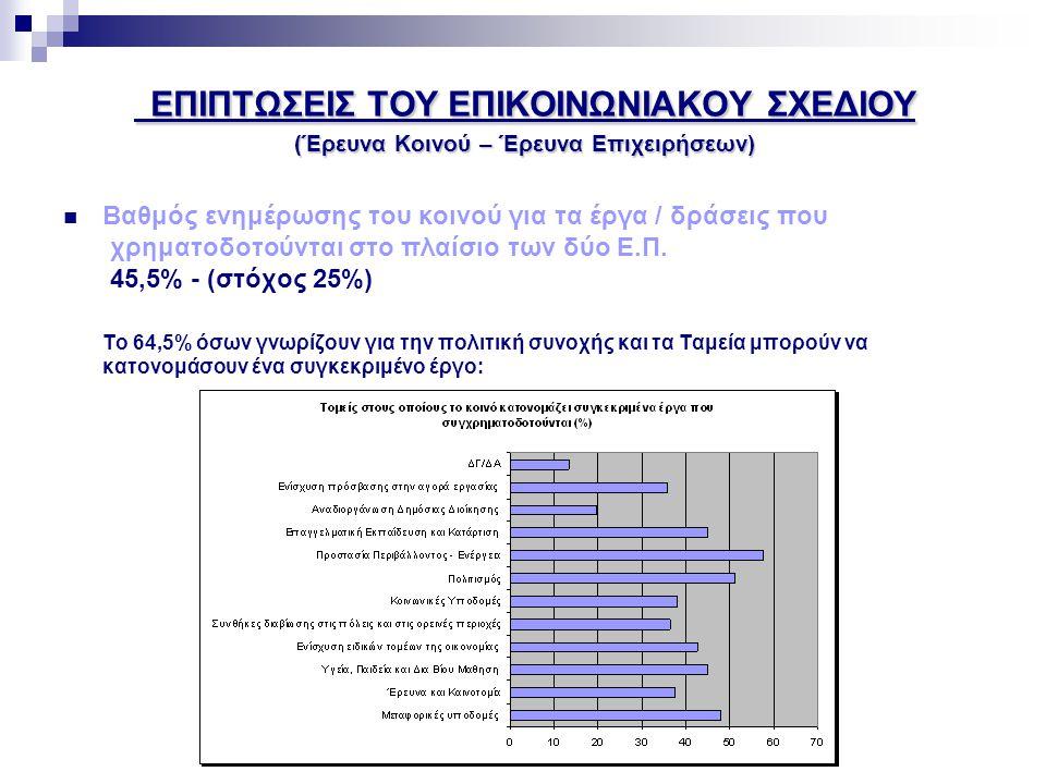 ΕΠΙΠΤΩΣΕΙΣ ΤΟΥ ΕΠΙΚΟΙΝΩΝΙΑΚΟΥ ΣΧΕΔΙΟΥ (Έρευνα Κοινού – Έρευνα Επιχειρήσεων)  Βαθμός ευκολίας στην πρόσβαση σε πληροφορίες όσον αφορά τα Διαθρωτικά Ταμεία και το Ταμείο Συνοχής, 69,3% - ( στόχος 70%)