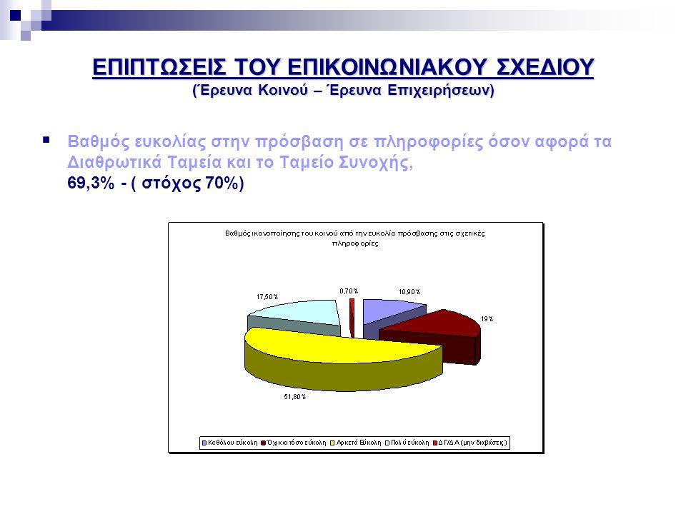 ΕΠΙΠΤΩΣΕΙΣ ΤΟΥ ΕΠΙΚΟΙΝΩΝΙΑΚΟΥ ΣΧΕΔΙΟΥ (Έρευνα Κοινού – Έρευνα Επιχειρήσεων)  Βαθμός γνώσης του κοινού για τα δύο επιχειρησιακά προγράμματα και την Πολιτική Συνοχής, 59,5% - (στόχος 60%)