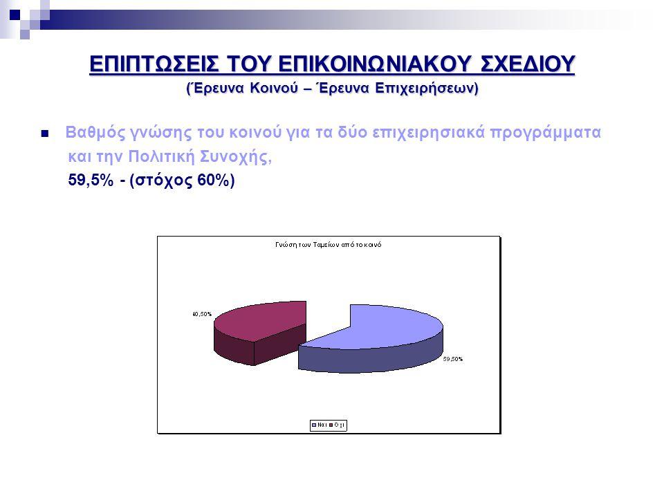 ΕΠΙΠΤΩΣΕΙΣ ΤΟΥ ΕΠΙΚΟΙΝΩΝΙΑΚΟΥ ΣΧΕΔΙΟΥ (Έρευνα Κοινού – Έρευνα Επιχειρήσεων)  Βαθμός αντίληψης για τα οφέλη που προκύπτουν από την Πολιτική Συνοχής, 50,4%/57,6% - (στόχος 65%)