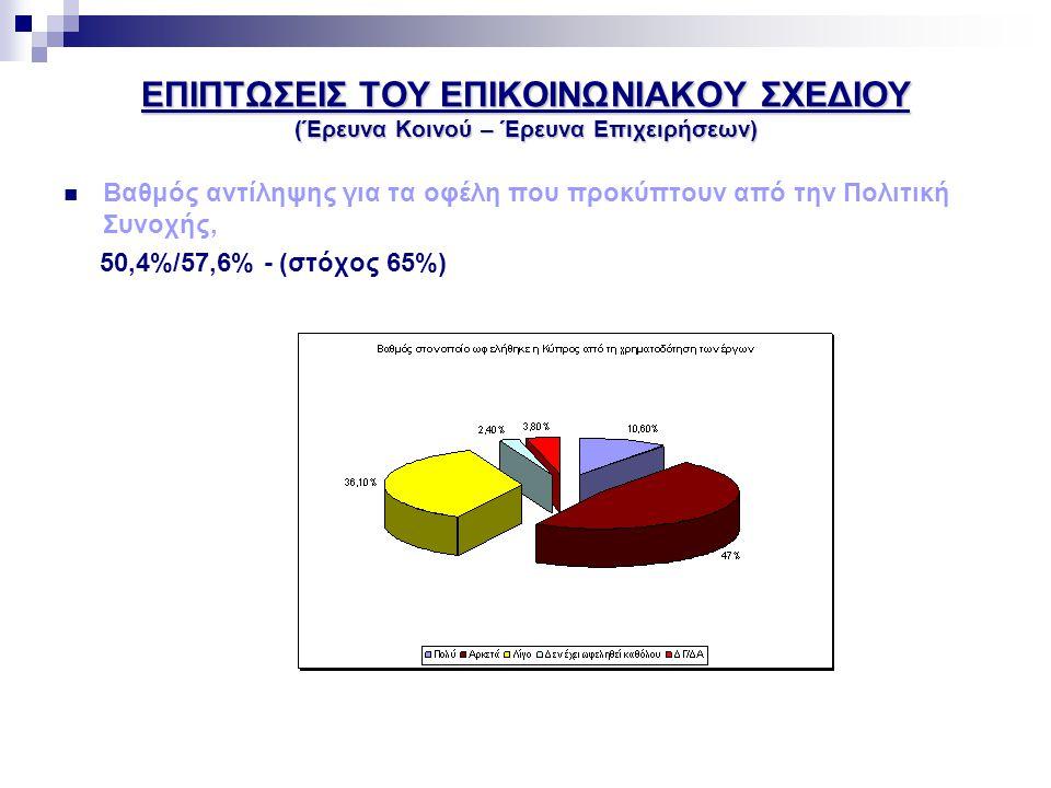ΕΠΙΠΤΩΣΕΙΣ ΤΟΥ ΕΠΙΚΟΙΝΩΝΙΑΚΟΥ ΣΧΕΔΙΟΥ (Έρευνα Κοινού – Έρευνα Επιχειρήσεων)  Βαθμός αντίληψης του κοινού για τα οφέλη που προκύπτουν από την ένταξη της Κύπρου στην ΕΕ, 53,1% - (στόχος 65%)