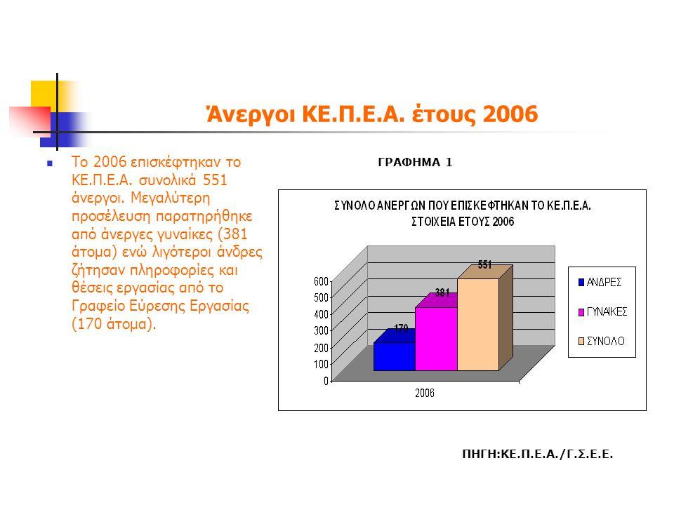 Άνεργοι ΚΕ.Π.Ε.Α. έτους 2006  Το 2006 επισκέφτηκαν το ΚΕ.Π.Ε.Α. συνολικά 551 άνεργοι. Μεγαλύτερη προσέλευση παρατηρήθηκε από άνεργες γυναίκες (381 άτ