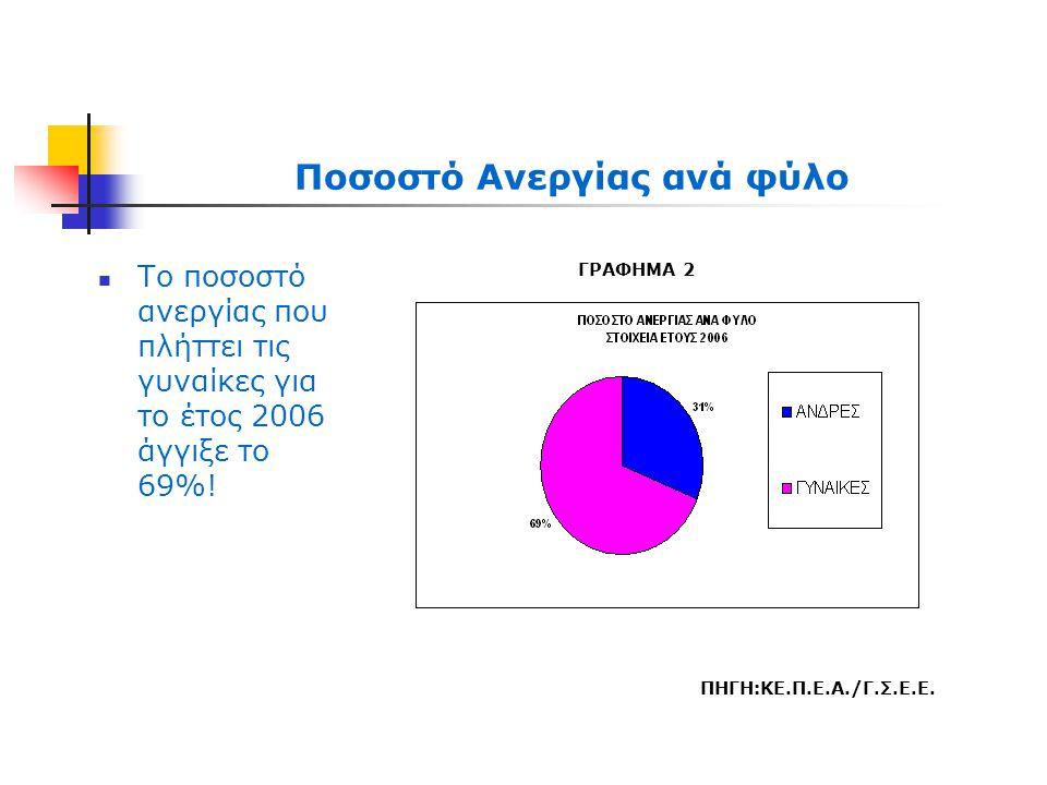 Ποσοστό Ανεργίας ανά φύλο  Το ποσοστό ανεργίας που πλήττει τις γυναίκες για το έτος 2006 άγγιξε το 69%! ΠΗΓΗ:ΚΕ.Π.Ε.Α./Γ.Σ.Ε.Ε. ΓΡΑΦΗΜΑ 2