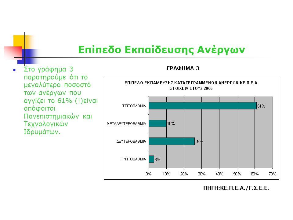 Επίπεδο Εκπαίδευσης Ανέργων  Στο γράφημα 3 παρατηρούμε ότι το μεγαλύτερο ποσοστό των ανέργων που αγγίζει το 61% (!)είναι απόφοιτοι Πανεπιστημιακών κα