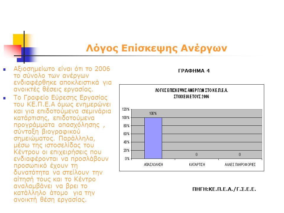 Λόγος Επίσκεψης Ανέργων  Αξιοσημείωτο είναι ότι το 2006 το σύνολο των ανέργων ενδιαφέρθηκε αποκλειστικά για ανοικτές θέσεις εργασίας.  Το Γραφείο Εύ