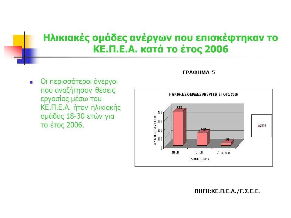 Ηλικιακές ομάδες ανέργων που επισκέφτηκαν το ΚΕ.Π.Ε.Α. κατά το έτος 2006  Οι περισσότεροι άνεργοι που αναζήτησαν θέσεις εργασίας μέσω του ΚΕ.Π.Ε.Α. ή