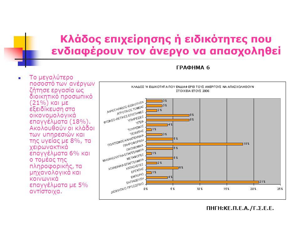 Κλάδος επιχείρησης ή ειδικότητες που ενδιαφέρουν τον άνεργο να απασχοληθεί  Το μεγαλύτερο ποσοστό των ανέργων ζήτησε εργασία ως διοικητικό προσωπικό