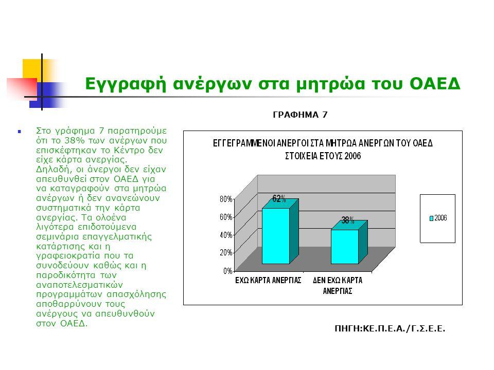 Εγγραφή ανέργων στα μητρώα του ΟΑΕΔ  Στο γράφημα 7 παρατηρούμε ότι το 38% των ανέργων που επισκέφτηκαν το Κέντρο δεν είχε κάρτα ανεργίας. Δηλαδή, οι