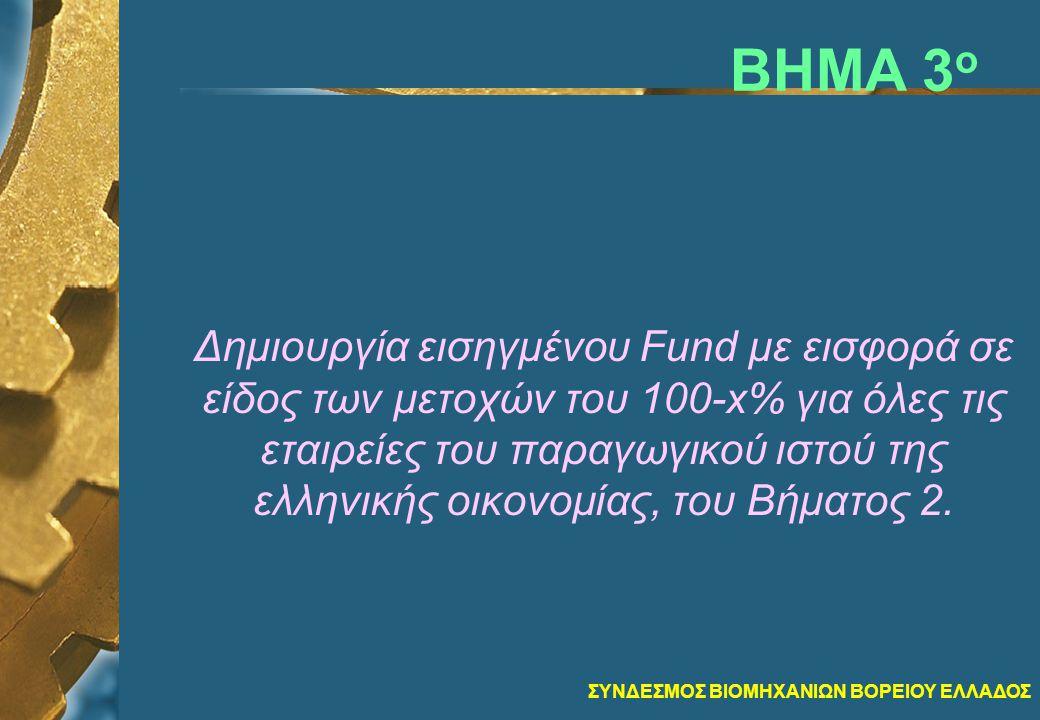 ΣΥΝΔΕΣΜΟΣ ΒΙΟΜΗΧΑΝΙΩΝ ΒΟΡΕΙΟΥ ΕΛΛΑΔΟΣ ΒΗΜΑ 3 ο Δημιουργία εισηγμένου Fund με εισφορά σε είδος των μετοχών του 100-x% για όλες τις εταιρείες του παραγωγικού ιστού της ελληνικής οικονομίας, του Βήματος 2.