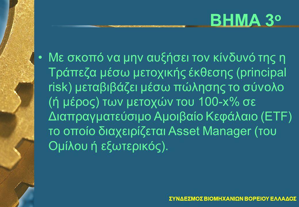 ΣΥΝΔΕΣΜΟΣ ΒΙΟΜΗΧΑΝΙΩΝ ΒΟΡΕΙΟΥ ΕΛΛΑΔΟΣ ΒΗΜΑ 3 ο •Με σκοπό να μην αυξήσει τον κίνδυνό της η Τράπεζα μέσω μετοχικής έκθεσης (principal risk) μεταβιβάζει μέσω πώλησης το σύνολο (ή μέρος) των μετοχών του 100-x% σε Διαπραγματεύσιμο Αμοιβαίο Κεφάλαιο (ETF) το οποίο διαχειρίζεται Asset Manager (του Ομίλου ή εξωτερικός).