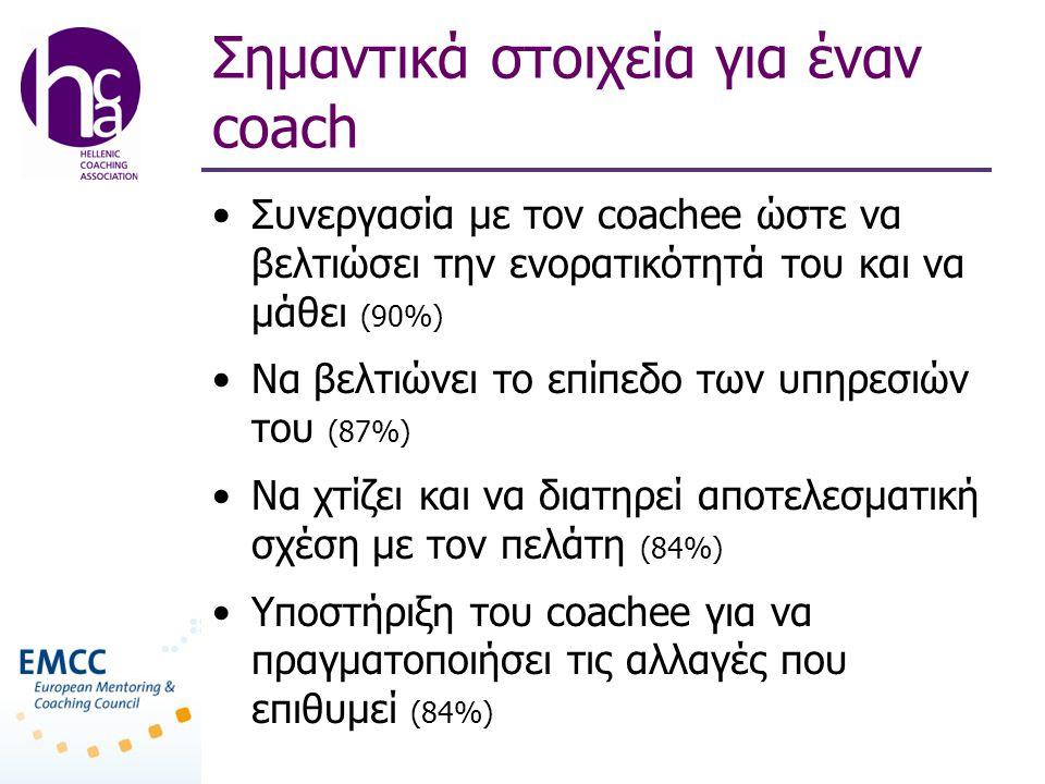 Σημαντικά στοιχεία για έναν coach •Συνεργασία με τον coachee ώστε να βελτιώσει την ενορατικότητά του και να μάθει (90%) •Να βελτιώνει το επίπεδο των υπηρεσιών του (87%) •Να χτίζει και να διατηρεί αποτελεσματική σχέση με τον πελάτη (84%) •Υποστήριξη του coachee για να πραγματοποιήσει τις αλλαγές που επιθυμεί (84%)