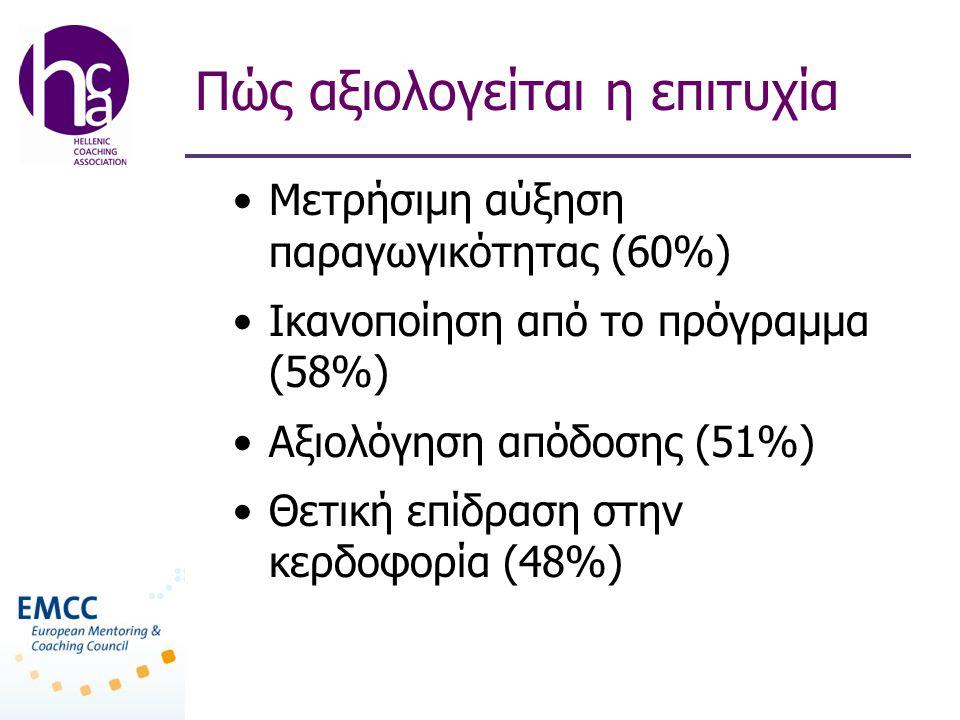Πώς αξιολογείται η επιτυχία •Μετρήσιμη αύξηση παραγωγικότητας (60%) •Ικανοποίηση από το πρόγραμμα (58%) •Αξιολόγηση απόδοσης (51%) •Θετική επίδραση στ