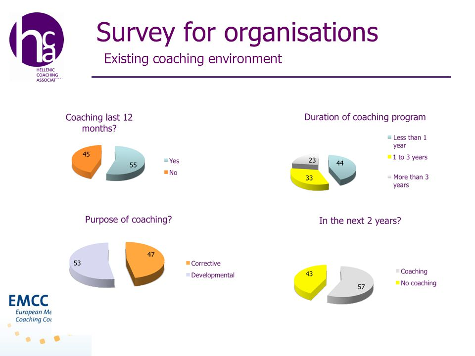 Survey for organisations Existing coaching environment