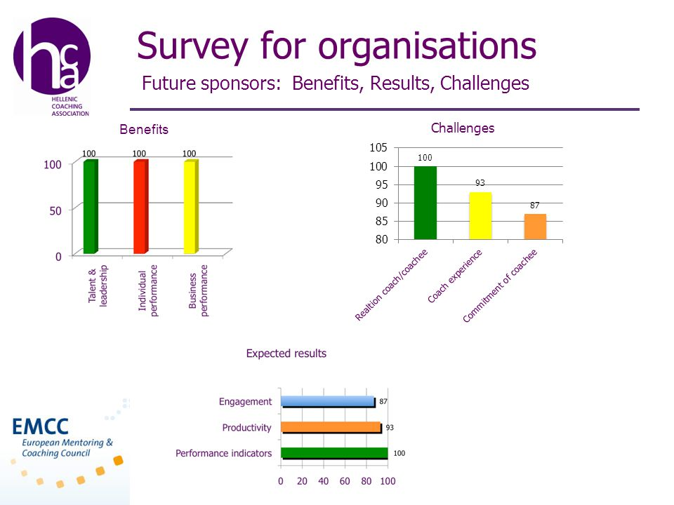 Survey for organisations Future sponsors: Benefits, Results, Challenges Benefits
