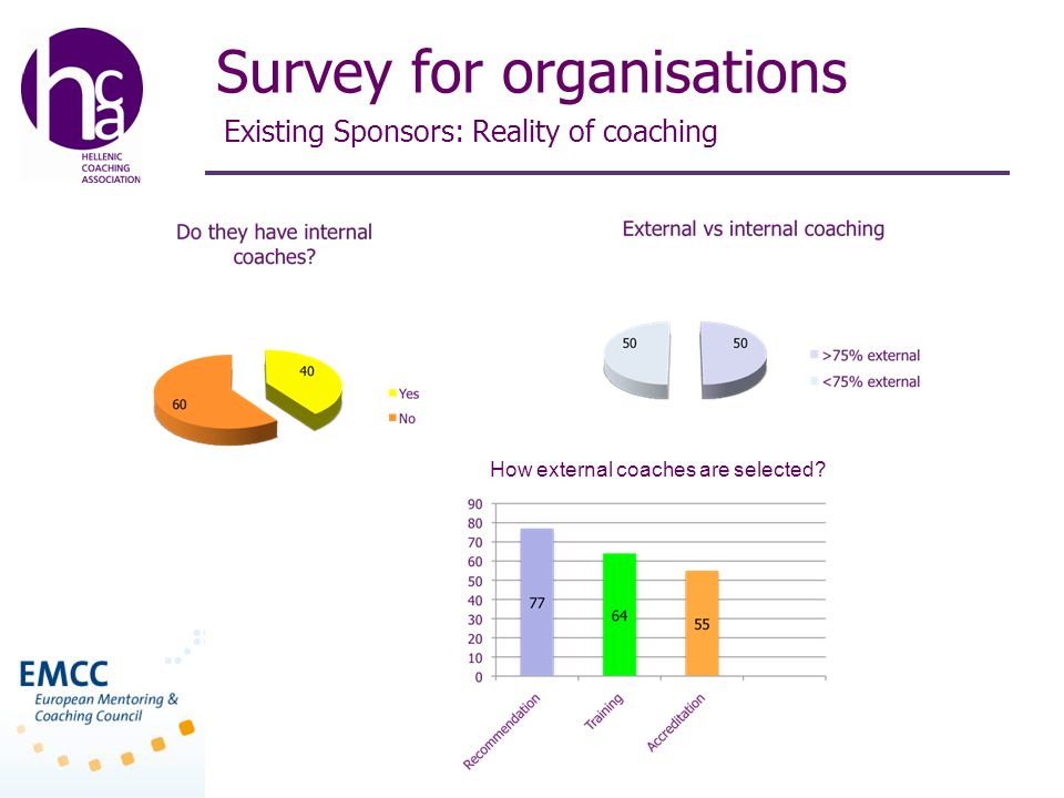 Survey for organisations Existing Sponsors: Reality of coaching How external coaches are selected
