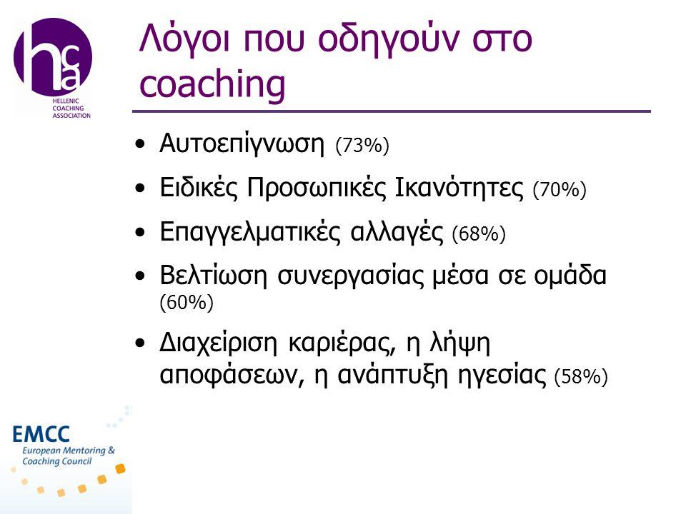 Λόγοι που οδηγούν στο coaching •Aυτοεπίγνωση (73%) •Eιδικές Προσωπικές Ικανότητες (70%) •Επαγγελματικές αλλαγές (68%) •Βελτίωση συνεργασίας μέσα σε ομάδα (60%) •Διαχείριση καριέρας, η λήψη αποφάσεων, η ανάπτυξη ηγεσίας (58%)