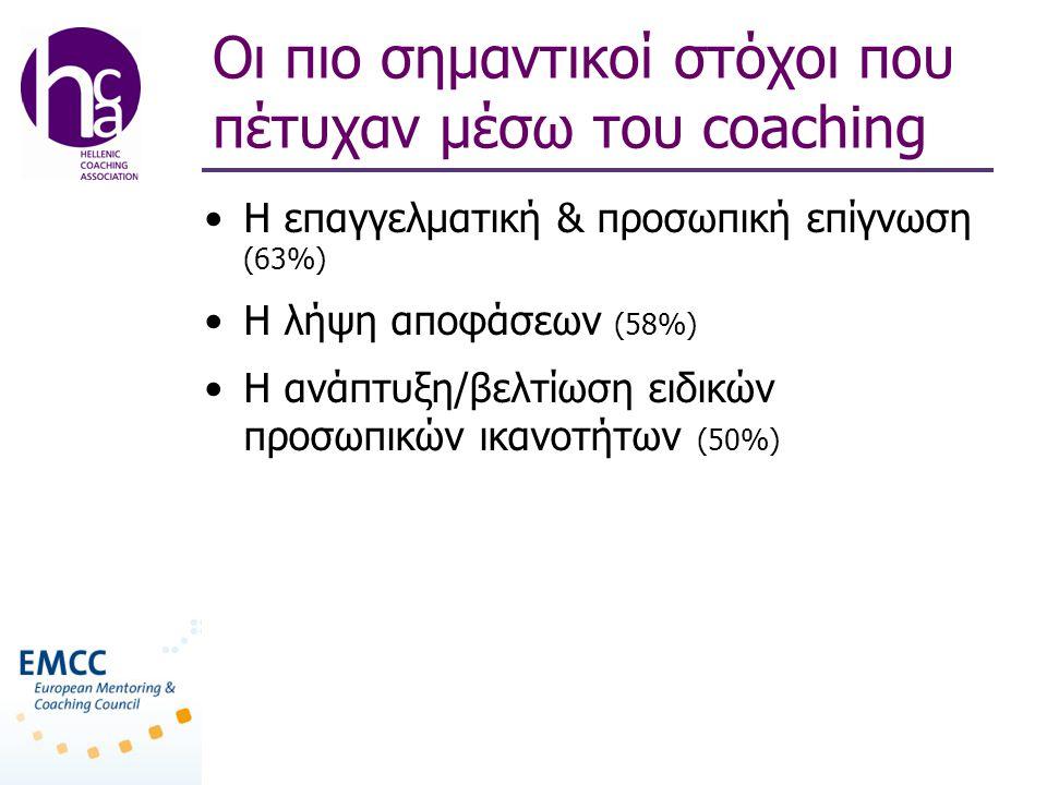 Οι πιο σημαντικοί στόχοι που πέτυχαν μέσω του coaching •Η επαγγελματική & προσωπική επίγνωση (63%) •Η λήψη αποφάσεων (58%) •Η ανάπτυξη/βελτίωση ειδικών προσωπικών ικανοτήτων (50%)