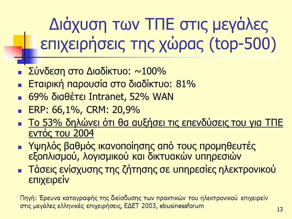13 Διάχυση των ΤΠΕ στις μεγάλες επιχειρήσεις της χώρας (top-500)  Σύνδεση στο Διαδίκτυο: ~100%  Εταιρική παρουσία στο διαδίκτυο: 81%  69% διαθέτει Intranet, 52% WAN  ERP: 66,1%, CRM: 20,9%  Το 53% δηλώνει ότι θα αυξήσει τις επενδύσεις του για ΤΠΕ εντός του 2004  Υψηλός βαθμός ικανοποίησης από τους προμηθευτές εξοπλισμού, λογισμικού και δικτυακών υπηρεσιών  Τάσεις ενίσχυσης της ζήτησης σε υπηρεσίες ηλεκτρονικού επιχειρείν Πηγή: Έρευνα καταγραφής της διείσδυσης των πρακτικών του ηλεκτρονικού επιχειρείν στις μεγάλες ελληνικές επιχειρήσεις, ΕΔΕΤ 2003, ebusinessforum