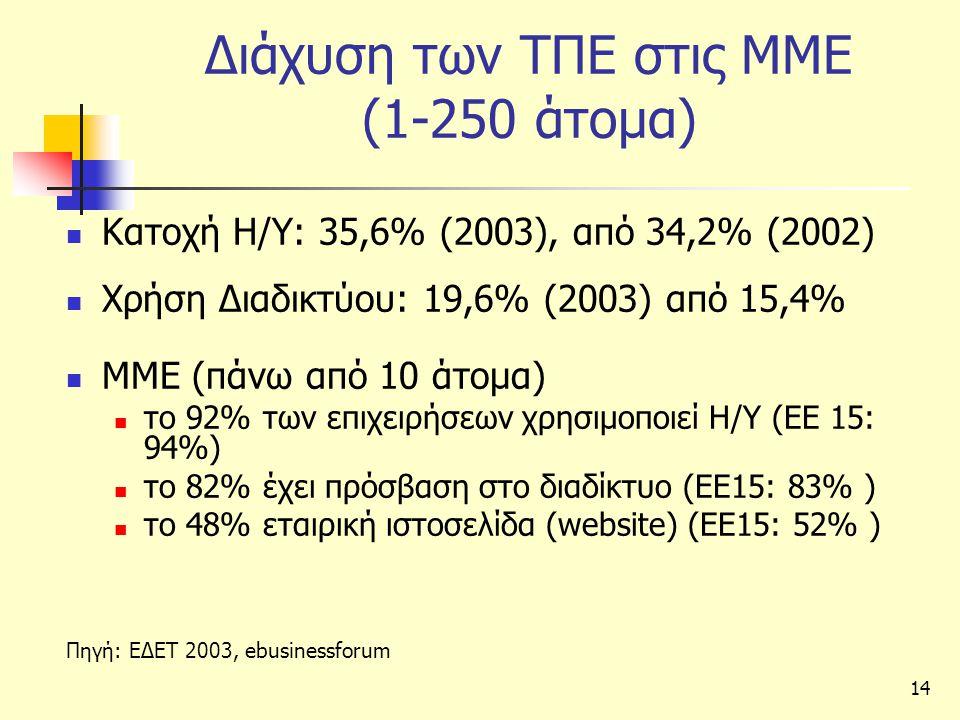 14 Διάχυση των ΤΠΕ στις ΜΜΕ (1-250 άτομα)  Κατοχή Η/Υ: 35,6% (2003), από 34,2% (2002)  Χρήση Διαδικτύου: 19,6% (2003) από 15,4%  ΜΜΕ (πάνω από 10 άτομα)  τo 92% των επιχειρήσεων χρησιμοποιεί Η/Υ (ΕΕ 15: 94%)  το 82% έχει πρόσβαση στο διαδίκτυο (ΕΕ15: 83% )  το 48% εταιρική ιστοσελίδα (website) (ΕΕ15: 52% ) Πηγή: ΕΔΕΤ 2003, ebusinessforum
