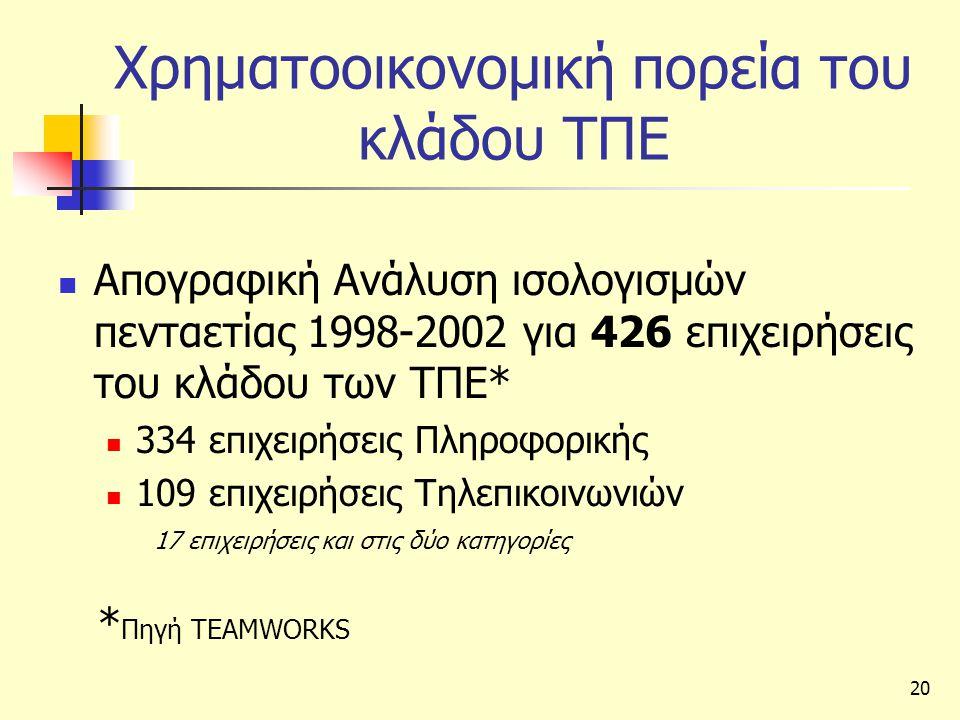 20 Χρηματοοικονομική πορεία του κλάδου ΤΠΕ  Απογραφική Ανάλυση ισολογισμών πενταετίας 1998-2002 για 426 επιχειρήσεις του κλάδου των ΤΠΕ*  334 επιχειρήσεις Πληροφορικής  109 επιχειρήσεις Τηλεπικοινωνιών * Πηγή TEAMWORKS 17 επιχειρήσεις και στις δύο κατηγορίες