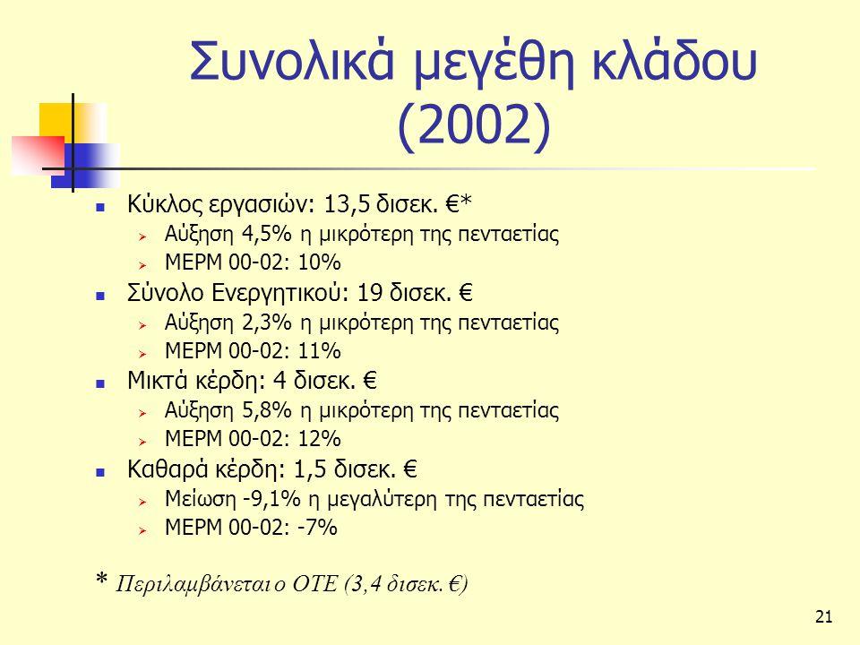 21 Συνολικά μεγέθη κλάδου (2002)  Κύκλος εργασιών: 13,5 δισεκ.