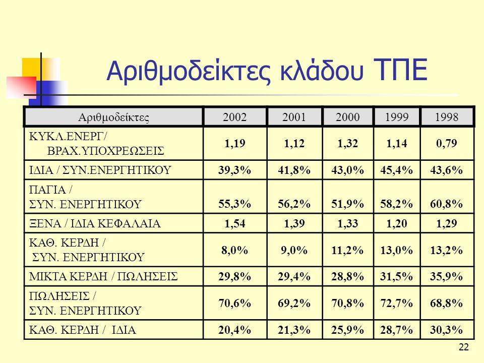 22 Αριθμοδείκτες κλάδου ΤΠΕ Αριθμοδείκτες20022001200019991998 ΚΥΚΛ.ΕΝΕΡΓ/ ΒΡΑΧ.ΥΠΟΧΡΕΩΣΕΙΣ 1,191,121,321,140,79 ΙΔΙΑ / ΣΥΝ.ΕΝΕΡΓΗΤΙΚΟΥ 39,3%39,3%41,8%43,0%45,4%43,6% ΠΑΓΙΑ / ΣΥΝ.