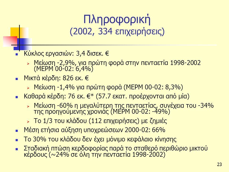 23 Πληροφορική (2002, 334 επιχειρήσεις)  Κύκλος εργασιών: 3,4 δισεκ.
