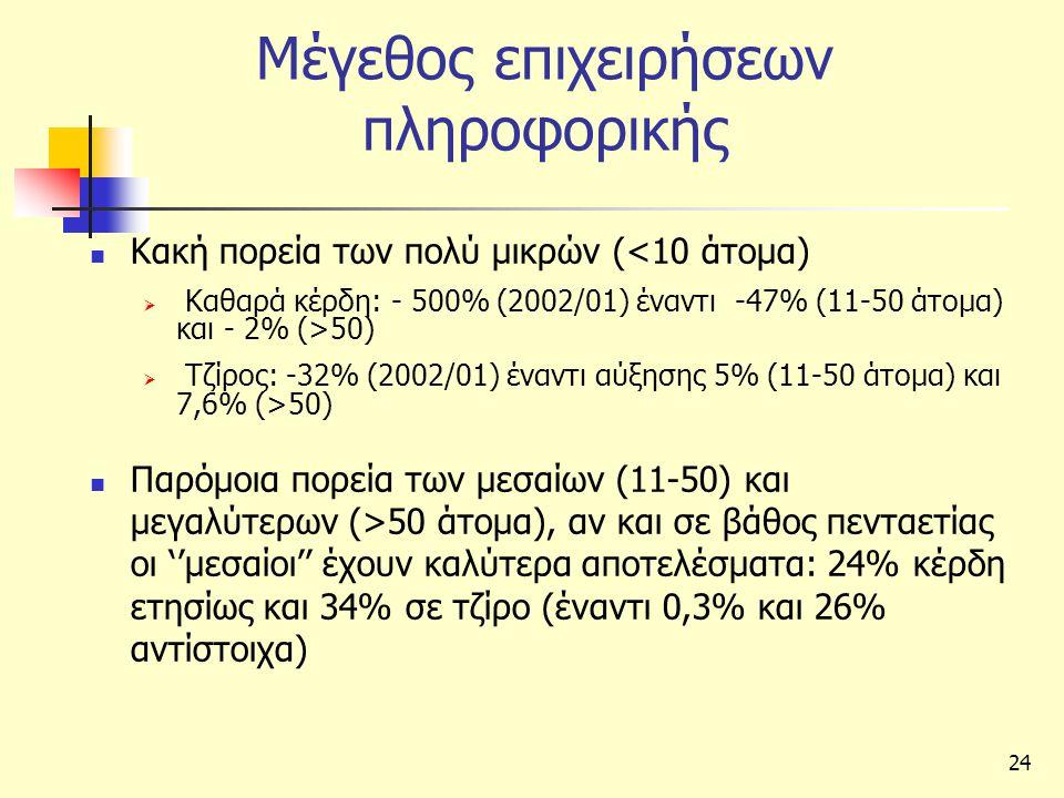 24 Μέγεθος επιχειρήσεων πληροφορικής  Κακή πορεία των πολύ μικρών (<10 άτομα)  Καθαρά κέρδη: - 500% (2002/01) έναντι -47% (11-50 άτομα) και - 2% (>50)  Τζίρος: -32% (2002/01) έναντι αύξησης 5% (11-50 άτομα) και 7,6% (>50)  Παρόμοια πορεία των μεσαίων (11-50) και μεγαλύτερων (>50 άτομα), αν και σε βάθος πενταετίας οι ''μεσαίοι'' έχουν καλύτερα αποτελέσματα: 24% κέρδη ετησίως και 34% σε τζίρο (έναντι 0,3% και 26% αντίστοιχα)