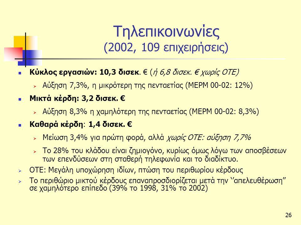 26 Τηλεπικοινωνίες (2002, 109 επιχειρήσεις)  Κύκλος εργασιών: 10,3 δισεκ.