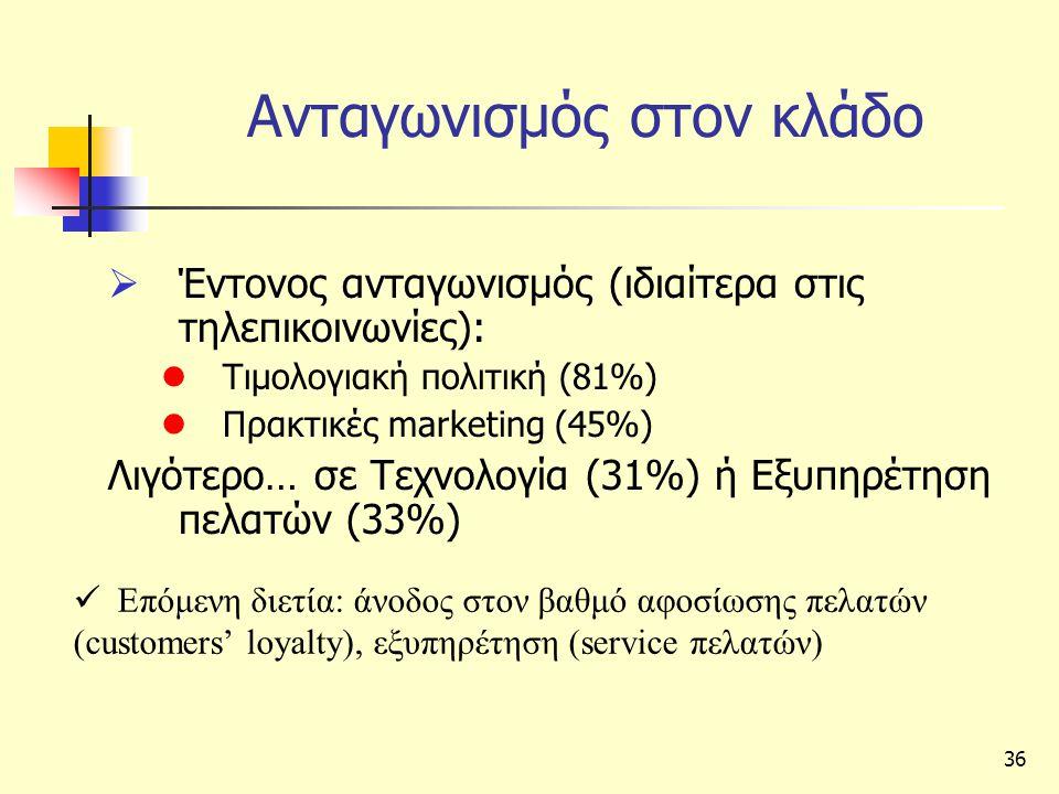 36 Ανταγωνισμός στον κλάδο  Έντονος ανταγωνισμός (ιδιαίτερα στις τηλεπικοινωνίες):  Τιμολογιακή πολιτική (81%)  Πρακτικές marketing (45%) Λιγότερο… σε Τεχνολογία (31%) ή Εξυπηρέτηση πελατών (33%)  Επόμενη διετία: άνοδος στον βαθμό αφοσίωσης πελατών (customers' loyalty), εξυπηρέτηση (service πελατών)