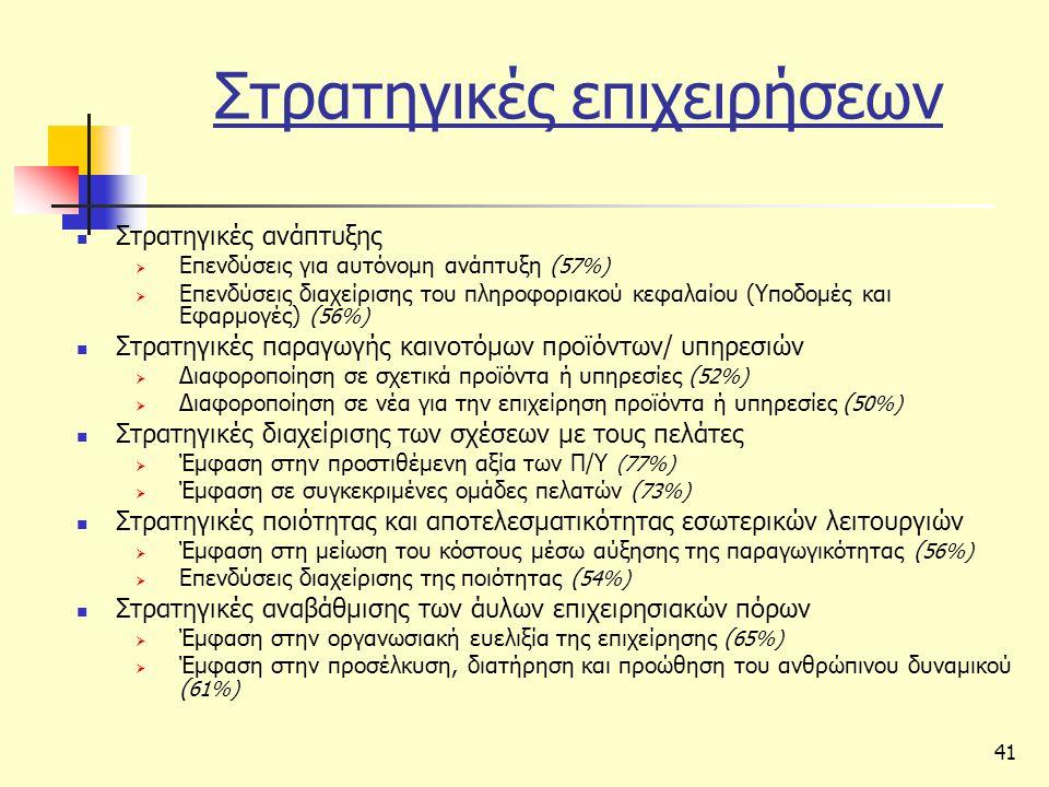 41 Στρατηγικές επιχειρήσεων  Στρατηγικές ανάπτυξης  Επενδύσεις για αυτόνομη ανάπτυξη ( 57%)  Επενδύσεις διαχείρισης του πληροφοριακού κεφαλαίου (Υποδομές και Εφαρμογές) ( 56%)  Στρατηγικές παραγωγής καινοτόμων προϊόντων/ υπηρεσιών  Διαφοροποίηση σε σχετικά προϊόντα ή υπηρεσίες ( 52%)  Διαφοροποίηση σε νέα για την επιχείρηση προϊόντα ή υπηρεσίες ( 50%)  Στρατηγικές διαχείρισης των σχέσεων με τους πελάτες  Έμφαση στην προστιθέμενη αξία των Π/Υ (77%)  Έμφαση σε συγκεκριμένες ομάδες πελατών ( 73%)  Στρατηγικές ποιότητας και αποτελεσματικότητας εσωτερικών λειτουργιών  Έμφαση στη μείωση του κόστους μέσω αύξησης της παραγωγικότητας ( 56%)  Επενδύσεις διαχείρισης της ποιότητας ( 54%)  Στρατηγικές αναβάθμισης των άυλων επιχειρησιακών πόρων  Έμφαση στην οργανωσιακή ευελιξία της επιχείρησης ( 65%)  Έμφαση στην προσέλκυση, διατήρηση και προώθηση του ανθρώπινου δυναμικού ( 61%)