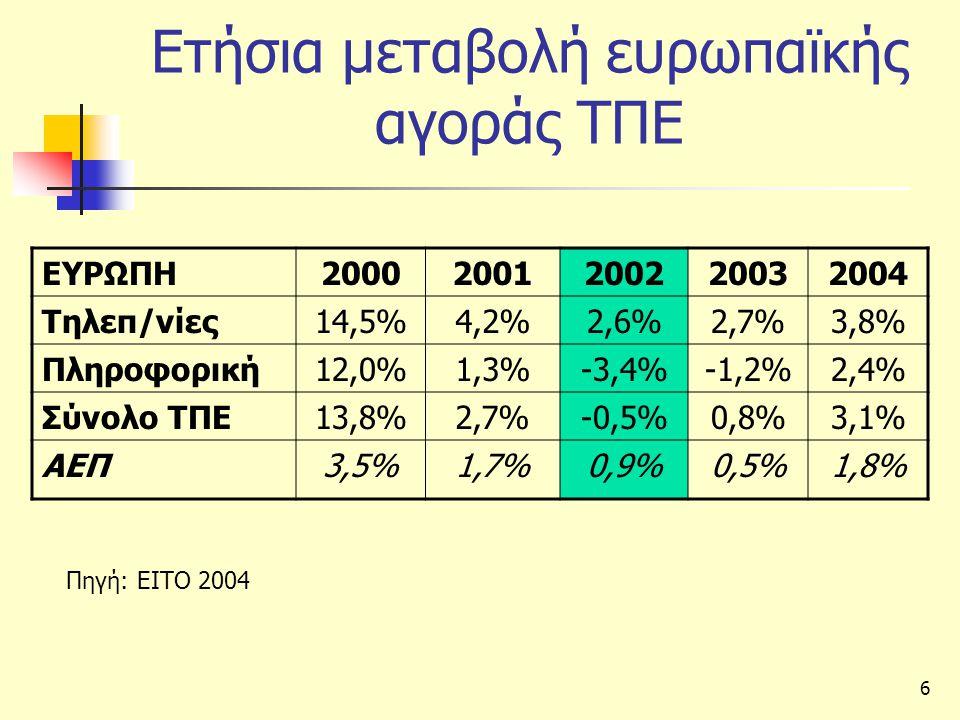 6 Ετήσια μεταβολή ευρωπαϊκής αγοράς ΤΠΕ ΕΥΡΩΠΗ20002001200220032004 Τηλεπ/νίες14,5%4,2%2,6%2,7%3,8% Πληροφορική12,0%1,3%-3,4%-1,2%2,4% Σύνολο ΤΠΕ13,8%2,7%-0,5%0,8%3,1% ΑΕΠ3,5%1,7%0,9%0,5%1,8% Πηγή: ΕΙΤΟ 2004