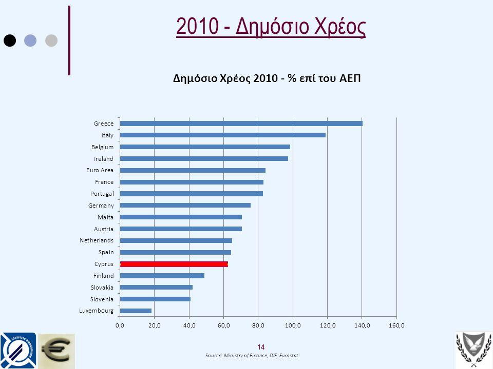 14 Source: Ministry of Finance, DIF, Eurostat Δημόσιο Χρέος 2010 - % επί του ΑΕΠ 2010 - Δημόσιο Χρέος